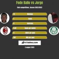 Fode Ballo vs Jorge h2h player stats