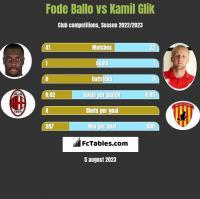Fode Ballo vs Kamil Glik h2h player stats
