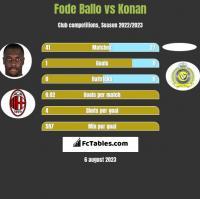 Fode Ballo vs Konan h2h player stats