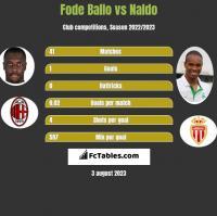 Fode Ballo vs Naldo h2h player stats