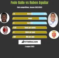 Fode Ballo vs Ruben Aguilar h2h player stats