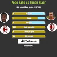 Fode Ballo vs Simon Kjaer h2h player stats
