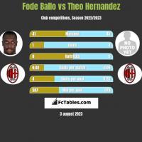 Fode Ballo vs Theo Hernandez h2h player stats