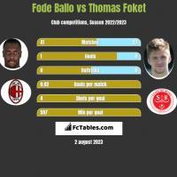 Fode Ballo vs Thomas Foket h2h player stats
