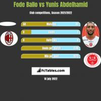 Fode Ballo vs Yunis Abdelhamid h2h player stats