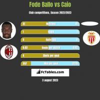 Fode Ballo vs Caio h2h player stats