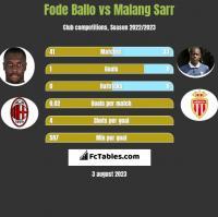 Fode Ballo vs Malang Sarr h2h player stats