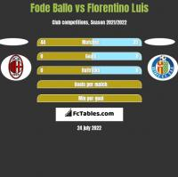 Fode Ballo vs Florentino Luis h2h player stats