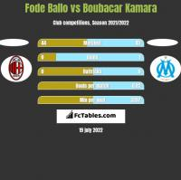 Fode Ballo vs Boubacar Kamara h2h player stats