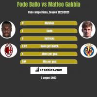 Fode Ballo vs Matteo Gabbia h2h player stats