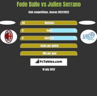 Fode Ballo vs Julien Serrano h2h player stats