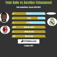 Fode Ballo vs Aurelien Tchouameni h2h player stats