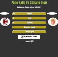Fode Ballo vs Sofiane Diop h2h player stats