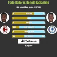 Fode Ballo vs Benoit Badiashile h2h player stats