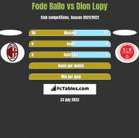 Fode Ballo vs Dion Lopy h2h player stats