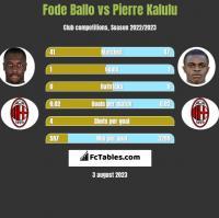Fode Ballo vs Pierre Kalulu h2h player stats