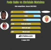 Fode Ballo vs Chrislain Matsima h2h player stats