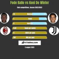 Fode Ballo vs Koni De Winter h2h player stats
