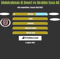 Abdulrahman Al Ameri vs Ibrahim Essa Ali h2h player stats