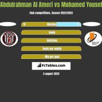 Abdulrahman Al Ameri vs Mohamed Yousef h2h player stats