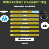 Matteo Guendouzi vs Alexander Tettey h2h player stats