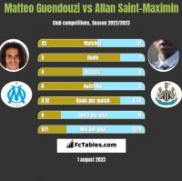 Matteo Guendouzi vs Allan Saint-Maximin h2h player stats