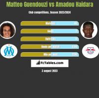 Matteo Guendouzi vs Amadou Haidara h2h player stats