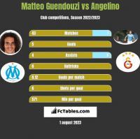 Matteo Guendouzi vs Angelino h2h player stats