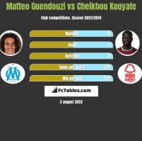 Matteo Guendouzi vs Cheikhou Kouyate h2h player stats