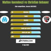 Matteo Guendouzi vs Christian Gebauer h2h player stats