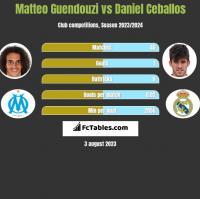 Matteo Guendouzi vs Daniel Ceballos h2h player stats