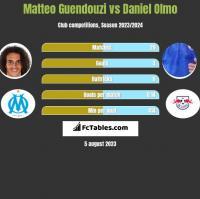Matteo Guendouzi vs Daniel Olmo h2h player stats