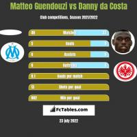 Matteo Guendouzi vs Danny da Costa h2h player stats