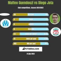 Matteo Guendouzi vs Diogo Jota h2h player stats