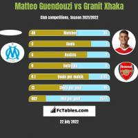 Matteo Guendouzi vs Granit Xhaka h2h player stats