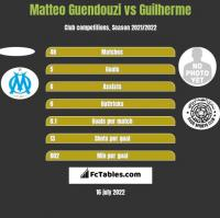 Matteo Guendouzi vs Guilherme h2h player stats