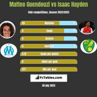 Matteo Guendouzi vs Isaac Hayden h2h player stats