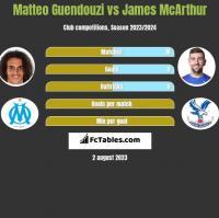 Matteo Guendouzi vs James McArthur h2h player stats