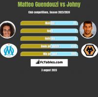 Matteo Guendouzi vs Johny h2h player stats
