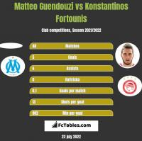 Matteo Guendouzi vs Konstantinos Fortounis h2h player stats