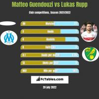 Matteo Guendouzi vs Lukas Rupp h2h player stats