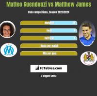 Matteo Guendouzi vs Matthew James h2h player stats