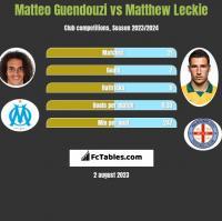 Matteo Guendouzi vs Matthew Leckie h2h player stats