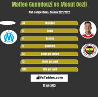 Matteo Guendouzi vs Mesut Oezil h2h player stats