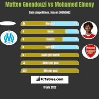 Matteo Guendouzi vs Mohamed Elneny h2h player stats