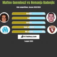 Matteo Guendouzi vs Nemanja Radonjic h2h player stats