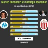 Matteo Guendouzi vs Santiago Ascacibar h2h player stats