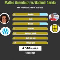 Matteo Guendouzi vs Vladimir Darida h2h player stats