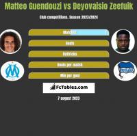 Matteo Guendouzi vs Deyovaisio Zeefuik h2h player stats