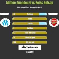 Matteo Guendouzi vs Reiss Nelson h2h player stats